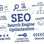 Поисковая оптимизация, разновидности оптимизации