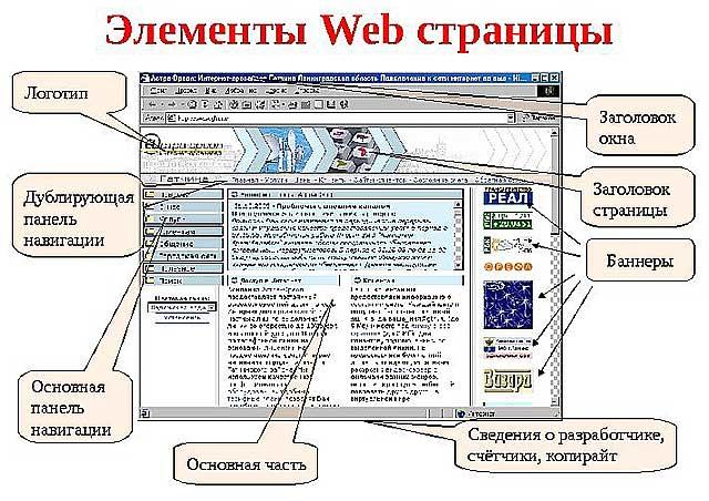 Элементы web-страницы